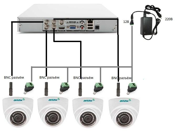Пример видеонаблюдения на 4 камеры